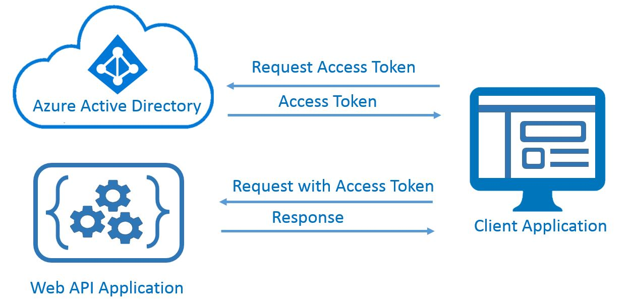 Azure Active Directory Authorization of Client Applications to